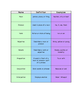 Differentiated Parts of Speech Concentration