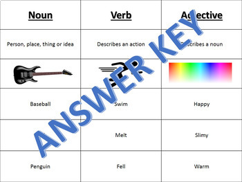 Parts of Speech Cutout Sort and Paste Reading LA Grades K-3