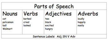 Parts of Speech Desk Tag