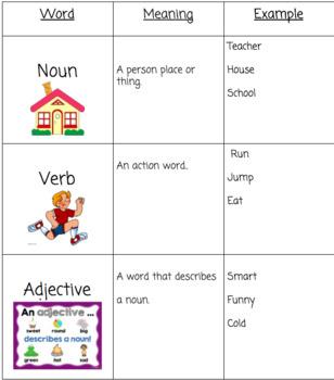 Parts of Speech/ELA Terms Book