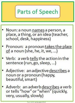 Parts of Speech Grammar Bundle of Games and Task Cards Nouns Verbs Adjectives