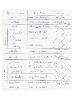 Parts of Speech Grammar Review and tests
