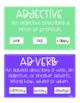 Parts of Speech - Grammar Wall