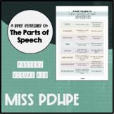 Parts of Speech Handout/ Poster