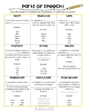 Parts of Speech Introduction Chart
