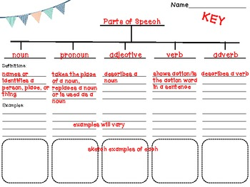 Parts of Speech {Note Taker, Word Hunt, Practice, and Pre/Post Assessment}