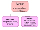 Parts of Speech (Nouns, Verbs, Adjectives, Adverbs, Pronouns)