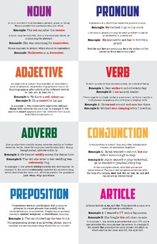 Parts of Speech Overview poster