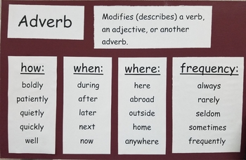 Parts of Speech Poster - Adverbs