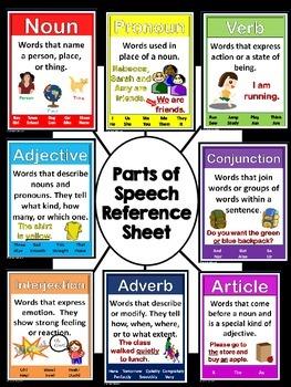 Parts of Speech Poster Set