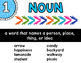 Parts of Speech Posters: Bright Arrows Theme