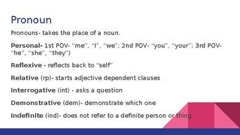 Parts of Speech Power Point