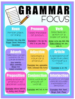 Parts of Speech Printable Poster/ Grammar Poster by Faith ...