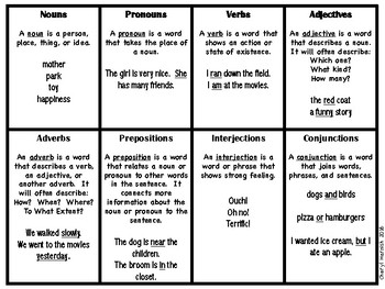 Parts of Speech Quick Reference Chart