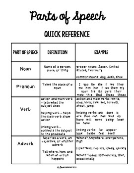 This is a graphic of Critical Parts of Speech Chart Printable