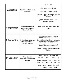 Parts of Speech {Quick Reference for Students!}