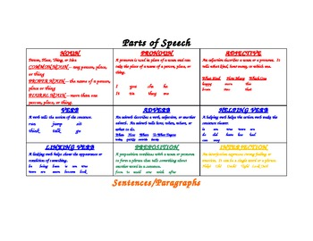 Parts of speech quick reference guide by lovin' it in 3rd | tpt.