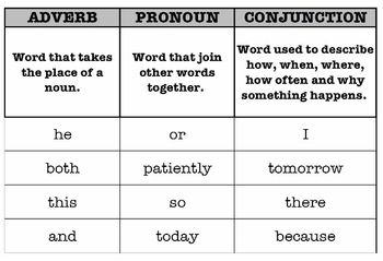 Parts of Speech Sort - Conjunctions, Adverbs and Pronouns