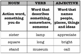 Parts of Speech Sort: nouns, verbs and adjectives