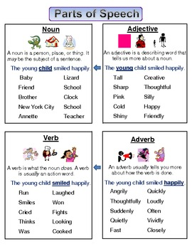 Parts of Speech - Student Reference Chart