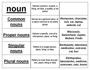Parts of Speech Word Sorts