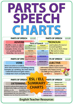 Parts of Speech in English - ESL Charts - Word Classes