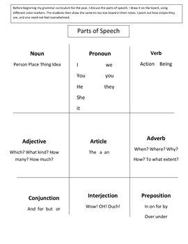 Parts of Speech - tic tac toe