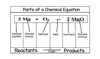 Parts of a Chemical Equation