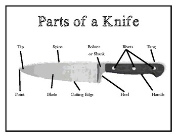 Parts of a Knife Handout