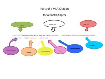 Parts of an MLA Citation - Book Chapter