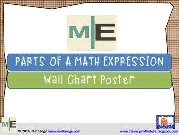 **Free Math Resource** Parts of a Math Expression