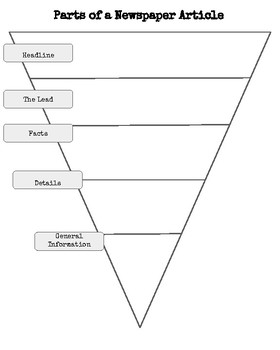 Parts of a Newspaper Article (Inverted Pyramid)