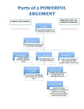 Parts of a POWERFUL Argument Poster (Common Core)