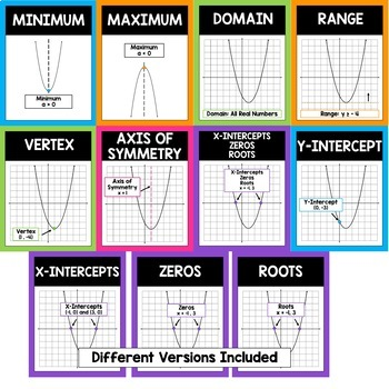 Parts of a Parabola - Posters and Reference Sheet