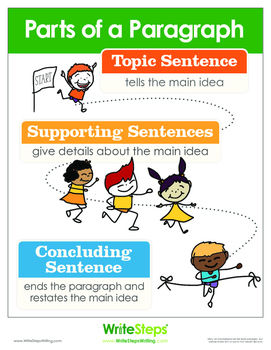 Parts of a Paragraph Free Poster