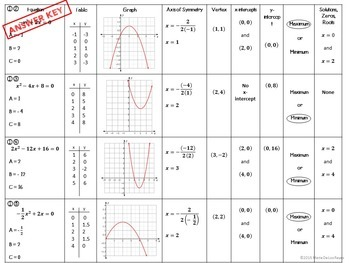 Identifying the Parts of a Quadratic Functions Worksheet by ...