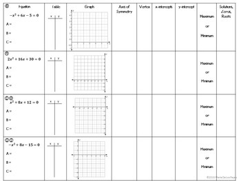 Identifying the Parts of a Quadratic Functions Worksheet