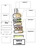 Parts of a Story - Hamburger