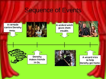 Parts of a Story Power Point