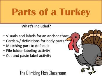 Parts of a Turkey a Mini Unit