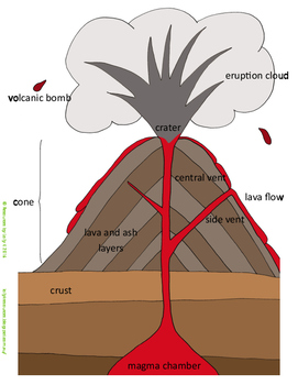 Parts of a volcano by resources by lolly k teachers pay teachers parts of a volcano ccuart Image collections