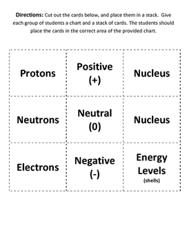 Parts of an Atom: Card Sort