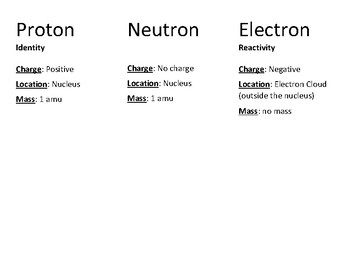 Parts of an Atom Fact Sheet