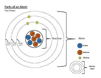 Parts of an Atom Fact Sheet by Kayleigh Sullivan   TpT