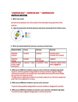 Atomic Structure: Parts of an Atom Worksheet