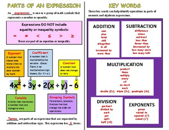 Parts of an Expression/Key Words