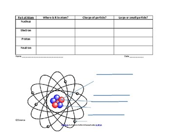 Parts of an atom table and labeling worksheet with answer key