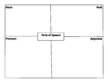 Parts of speech graphic organizer and assessment part 1