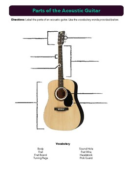 Parts of the Acoustic Guitar