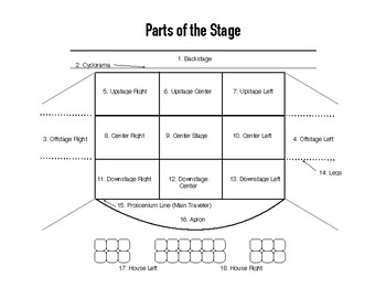 Parts of the Stage - Diagra... by Laura Goldstein | Teachers Pay ...